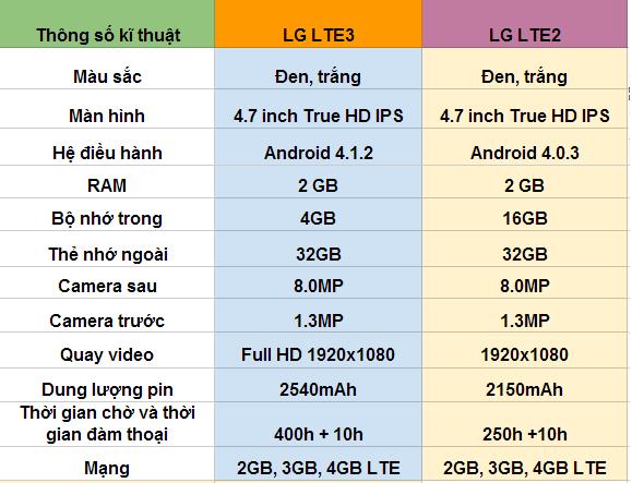 so sánh thông số kĩ thuật của lg lte3 và lg lte3
