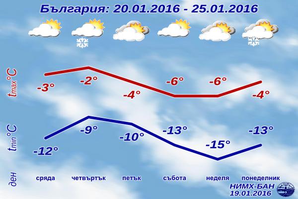 Седмична Прогноза за времето от 20 януари 2016 до 25 януари 2016