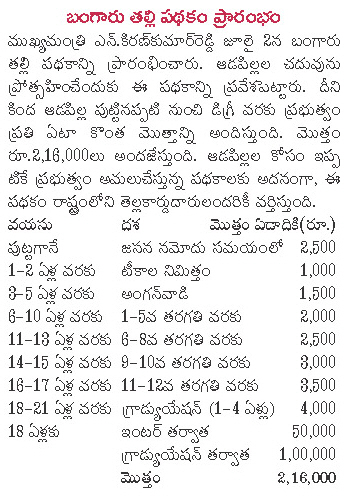 Bangaru Thalli Scheme of Andhra Pradesh for APPSC