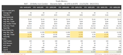 Iron Condor Trade Metrics RUT 66 DTE 20 Delta Risk:Reward Exits