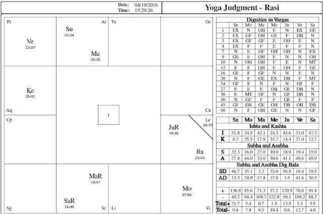 2016 VEDIC Horoscope TAURUS predictions for UK