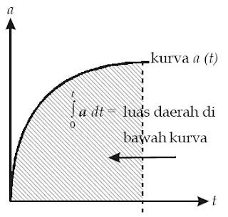 Luas daerah yang diarsir menyatakan besar kecepatan yang dilakukan benda dalam selang waktu t.