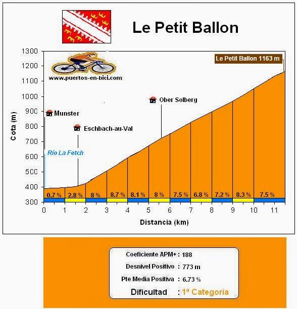 Altimetría Le Petit Ballon