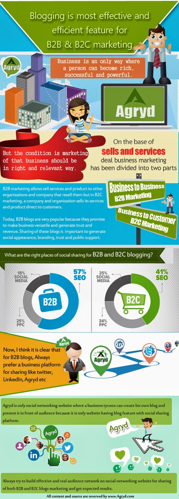 importance of internet presence for b2b and b2c businesses Online presence these businesses use the internet to click businesses that engage in b2b, b2c importance of e-business and e-commerce to small.