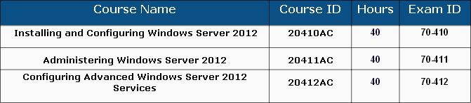 حصريا لاول كورس MCSA Windows server 2012