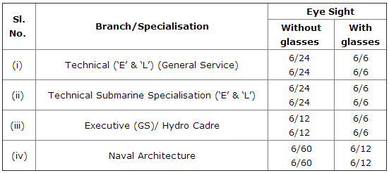 Indian Navy Recruitment 2017 SSC Executive and Technical