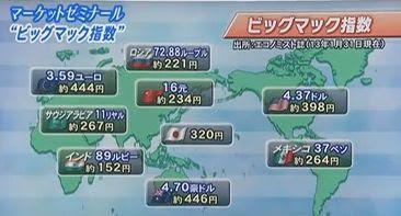ビッグマック指数 中国 アメリカ 世界 国別