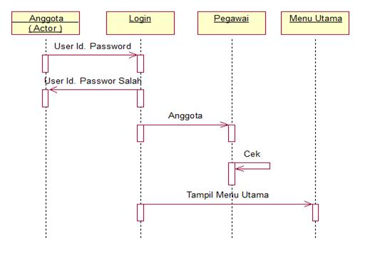 Koperasi simpan pinjam use case diagram koperasi simpan pinjam sequenced diagram login anggota sequenced diagram login admin ccuart Choice Image