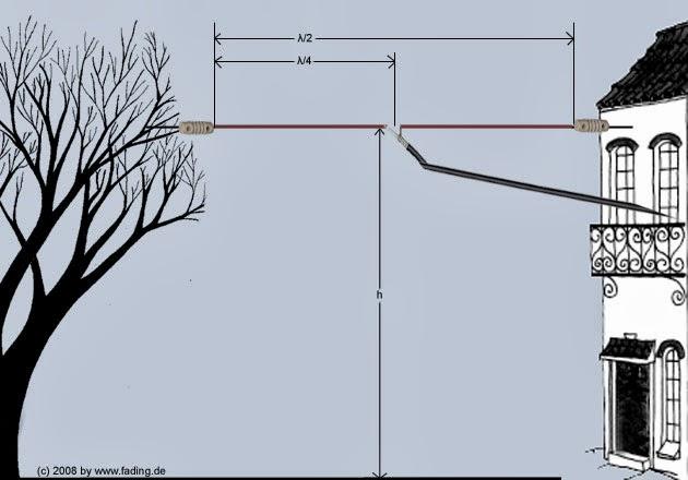 dc7hs on air monoband dipole. Black Bedroom Furniture Sets. Home Design Ideas