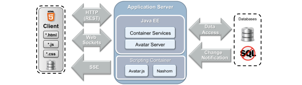 What is oracle Glassfish java-ee web application server, java webhosting, webhosting server for java, web hosting java-ee Application server, secure and reliable java ee webhosting server, JSP JSF web hosting, web container for java web applications, javawebaction, java web action, java ecommerce webhosting, cloud java webhosting