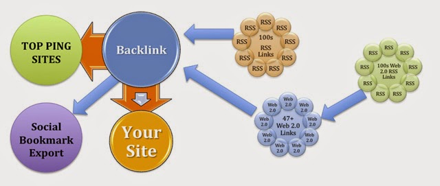 Pengertian Dan Cara Mengecek Backlink Pada Website