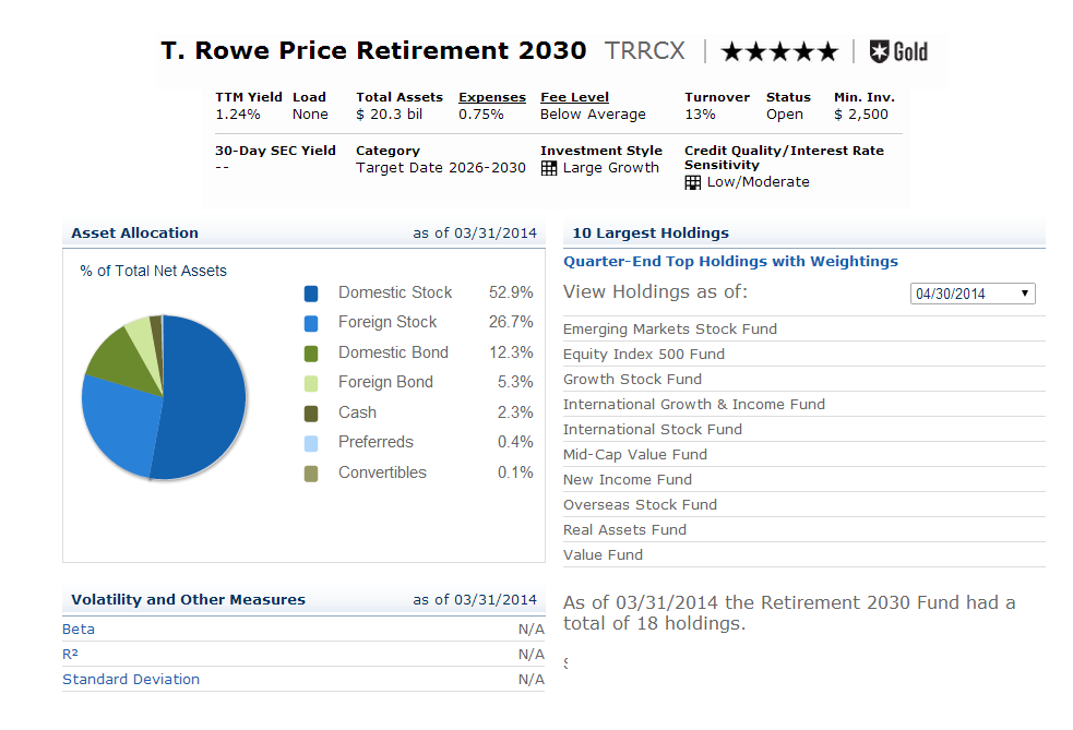 T. Rowe Price Retirement 2030 Fund (TRRCX)
