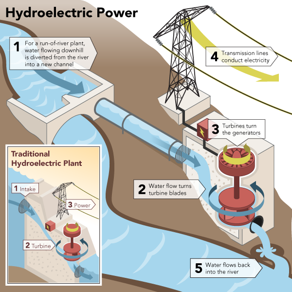 Hand 2 Hand blog: Hydroelectric-power-generation