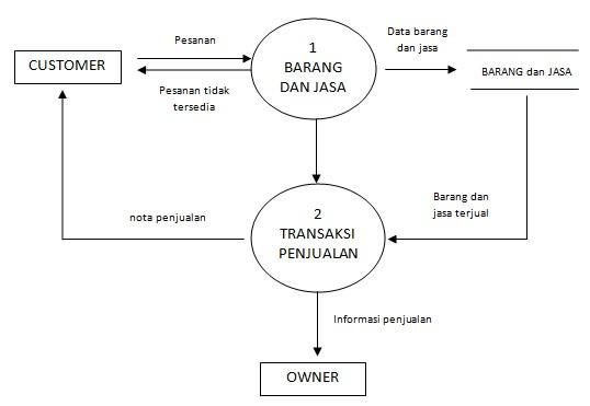 Pengertian data flowchart diagram dfd dan contoh dfd boim batasan hanya hubungan antara customer dengan owner ccuart Image collections