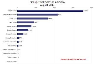 USA best-selling truck sales chart August 2013