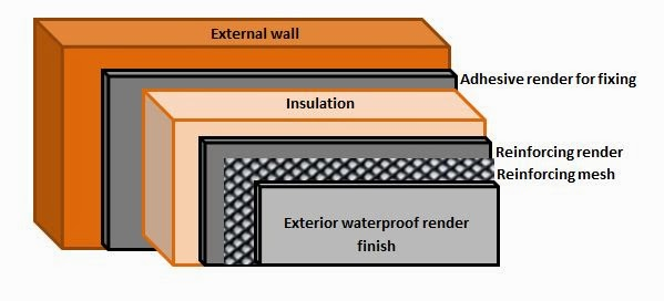 The diy helpers external solid wall insulation explained what is external solid wall insulation solutioingenieria Choice Image