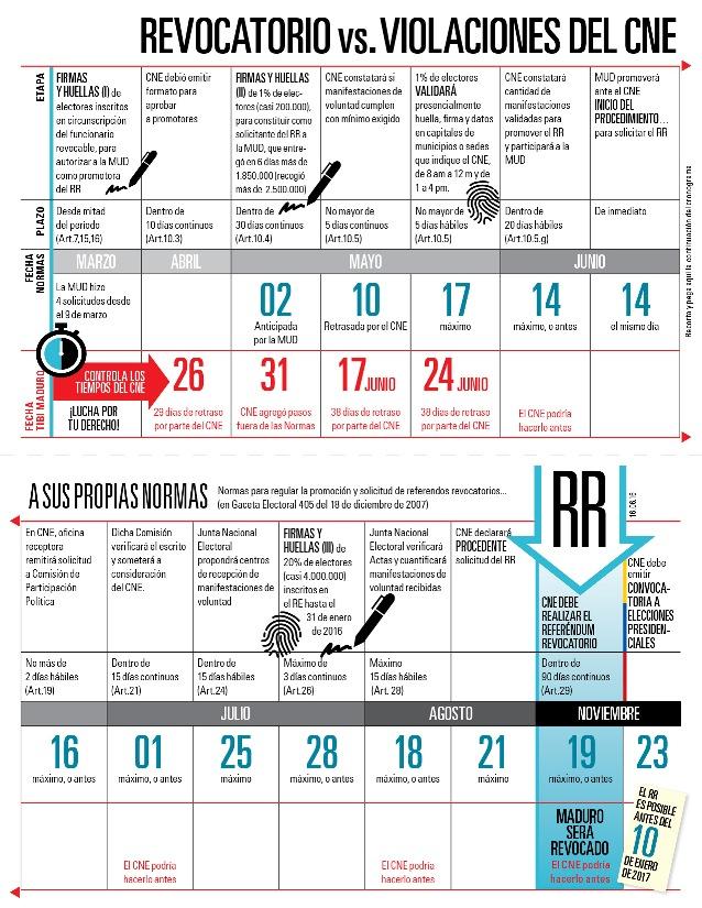 Revocatorio vs Violaciones del CNE, @RedOrgBaruta