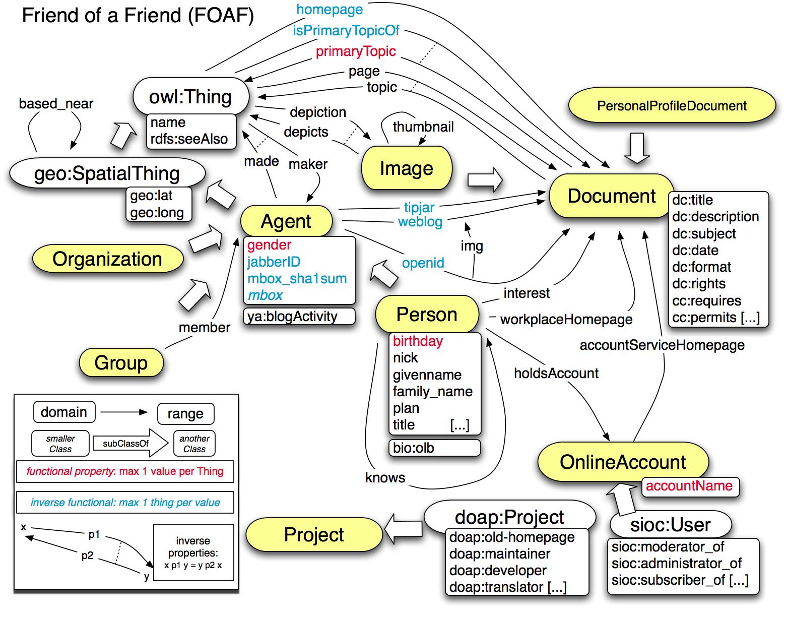 Web Design Document In Gimp