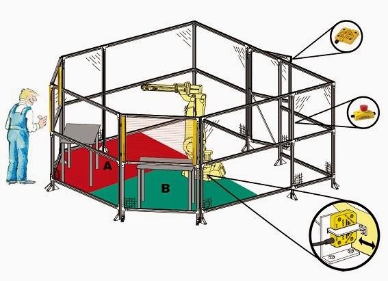 Seguridad de una c lula robotizada m s sencillo imposible for Celulas fotoelectricas para puertas