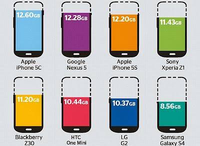 Kebohongan Ponsel Berkapasitas 16GB Akhirnya Terungkap