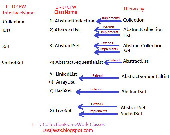 Collection Frame work Abstract & concrete classes