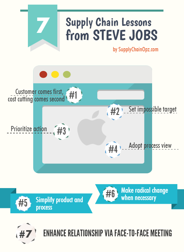 Supply Chain Lessons From Steve Jobs