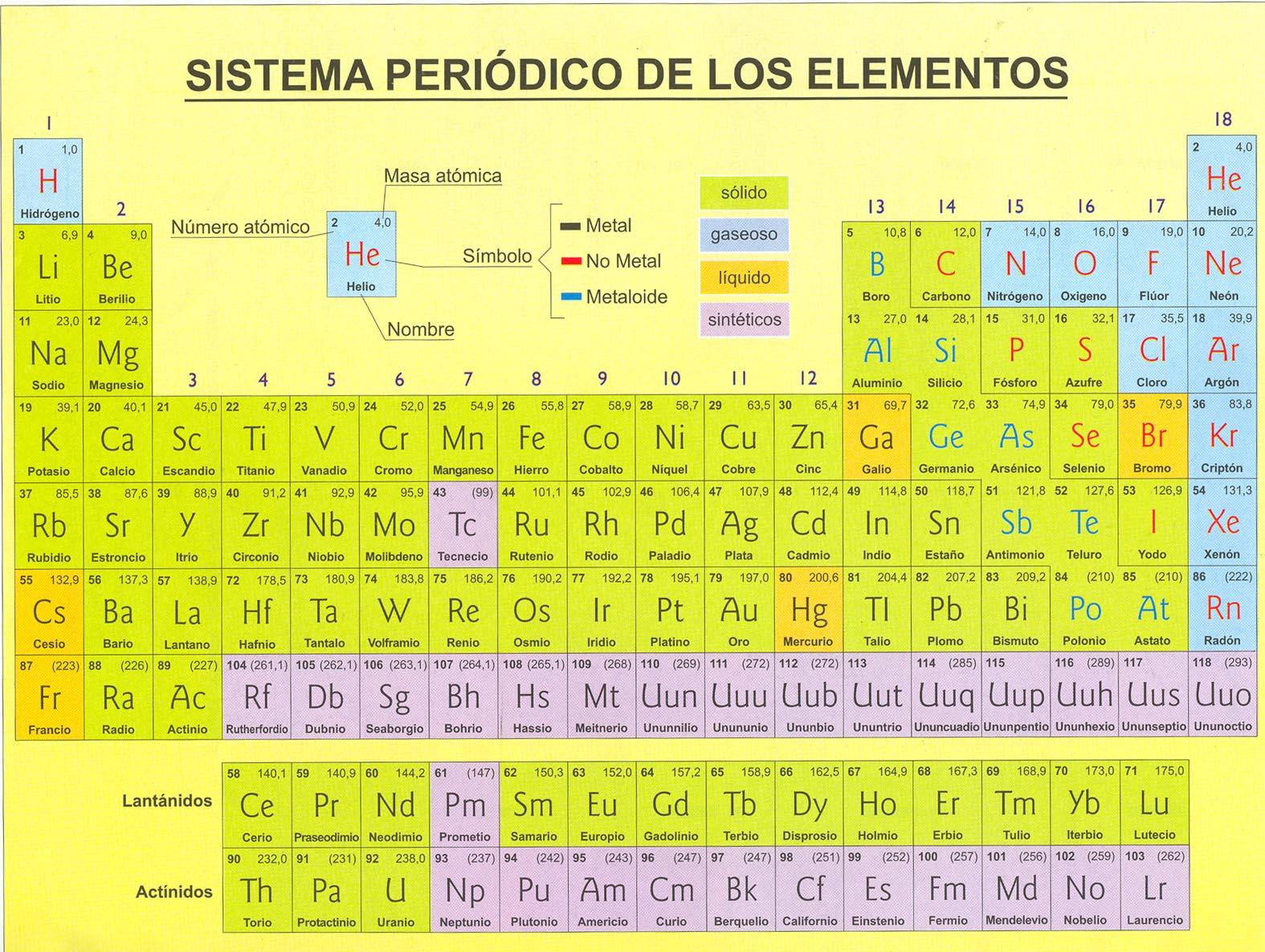 tabla periodica con los nmeros de oxidacin - Tabla Periodica Con Numeros De Oxidacion