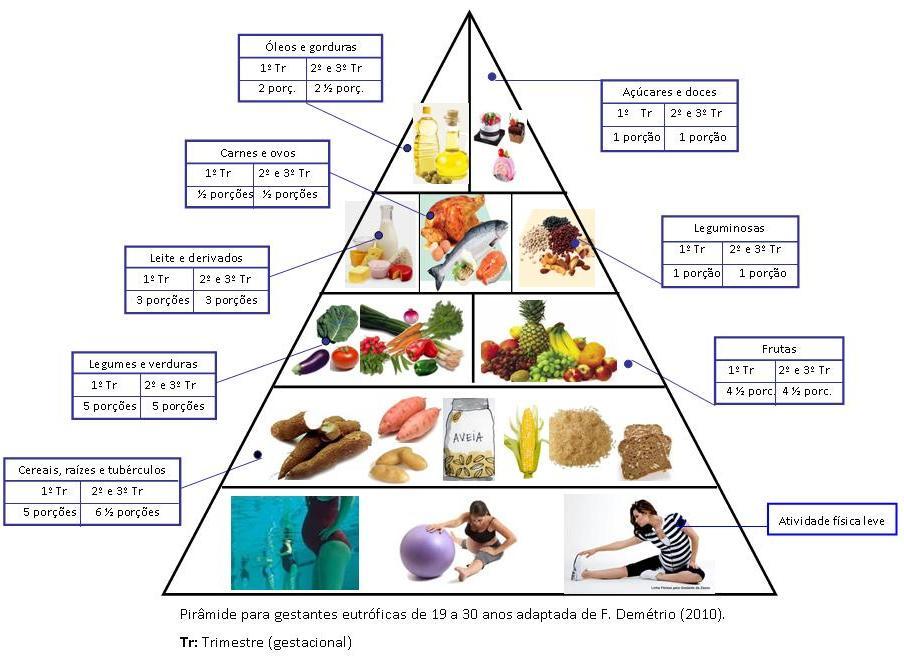 Fabuloso Pirâmide Alimentar para gestantes | Globalimentação XZ21