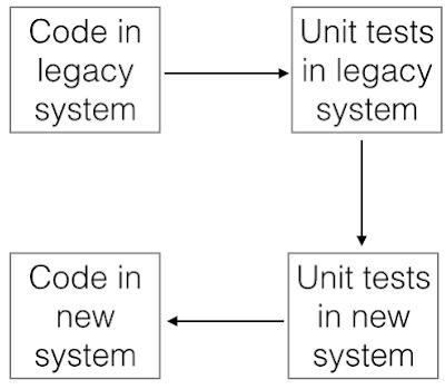 Test Driven Analysis