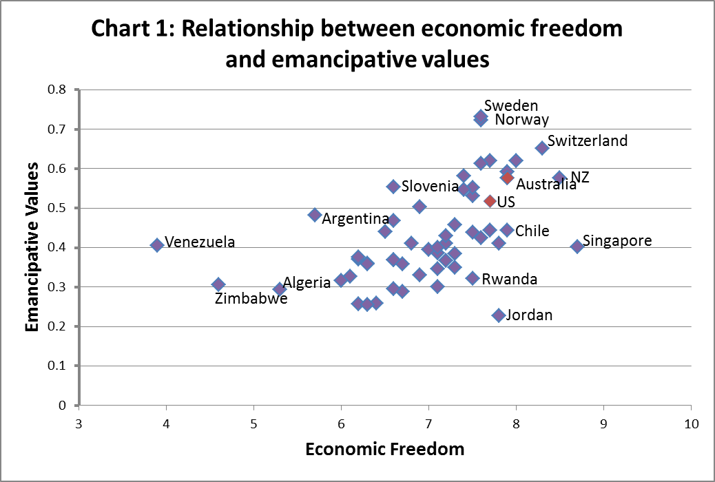 a comparison of the relationship between freedom and civilization Freedom vs justice: are they in conflict  and milton friedman's capitalism and freedom — i've read it all,  his relationship with mises and.