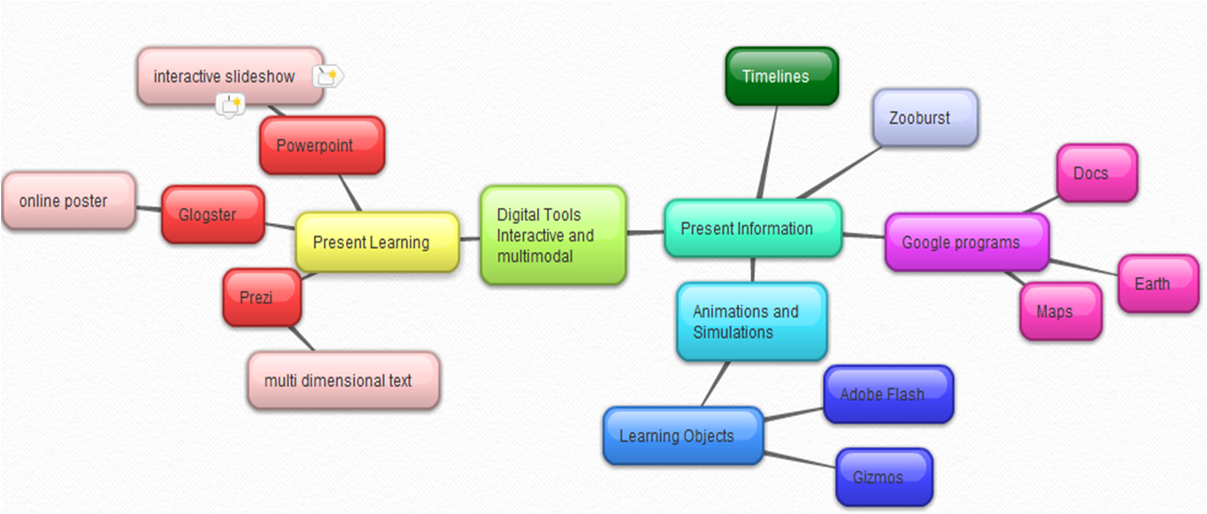 images of free concept map maker sc online concept mapping free concept map makerhtml - Online Concept Map Creator