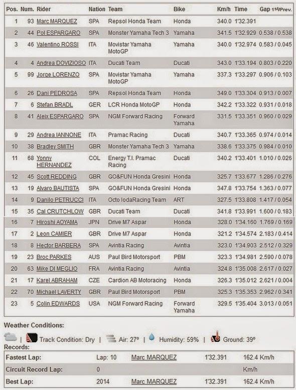 Hasil FP4 MotoGP Indianapolis USA 2014