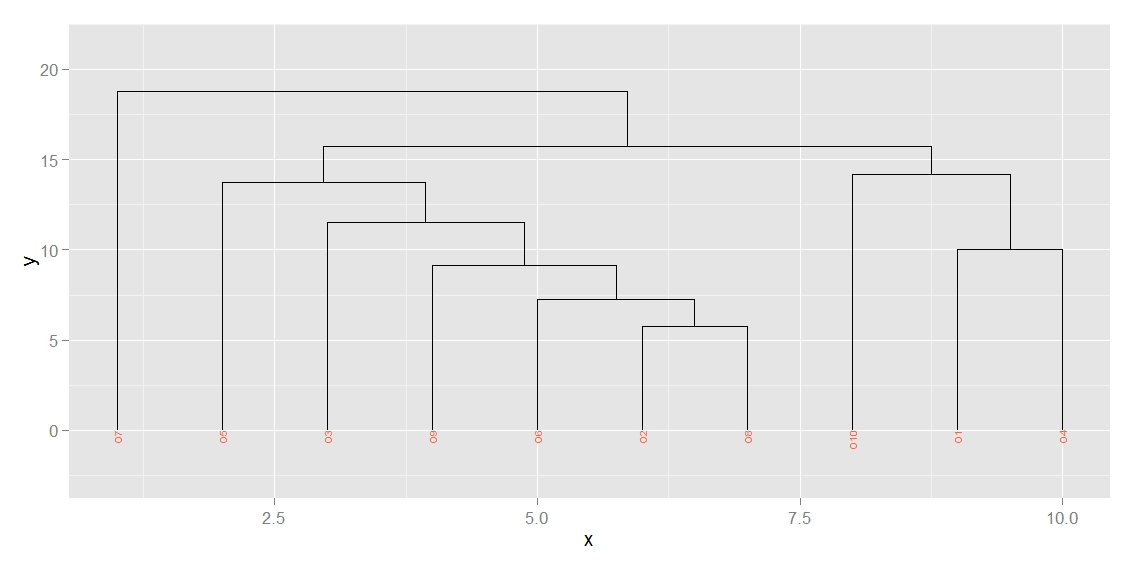 R graph gallery rg64 dendogram and tree diagram with ggplot2 rg64 dendogram and tree diagram with ggplot2 ggdendro package ccuart Gallery