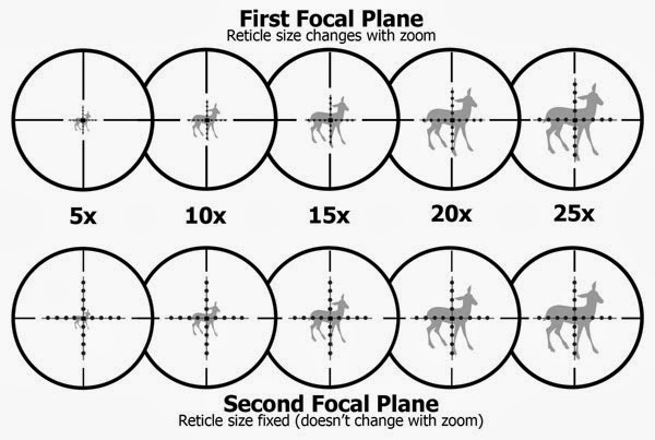 Mauser M03 Blog Reticles First Focal Plane Vs Second