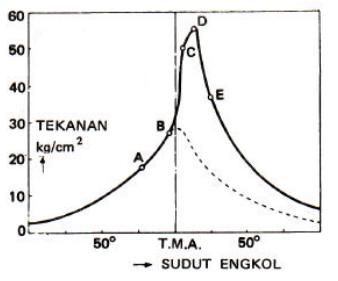 Image Result For Otomotif Adalaha