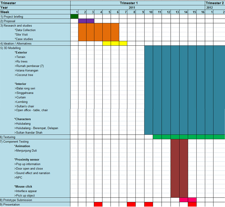 Virtual Reality Project Gantt Chart Modelling And Component
