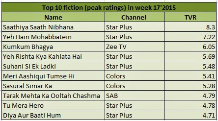 Top 10 Fiction,Non-Fiction,Channel List |Starplus Tops in TRP's|Fearfile top in Serial