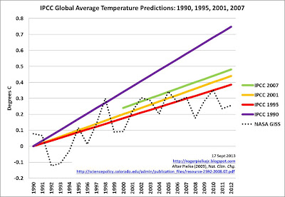 Global Temperature Trends and the IPCC