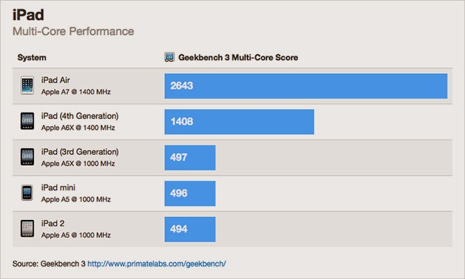 Ipad air benchmarks show 90 performance enhancement for Show pool result