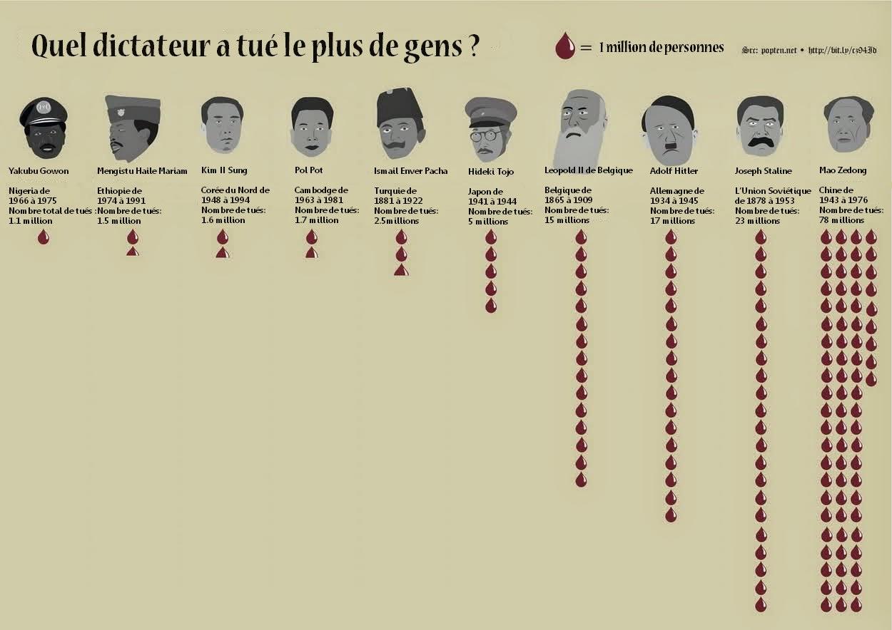 http://www.espritsciencemetaphysiques.com/dictateur-leader-tue-gens.html