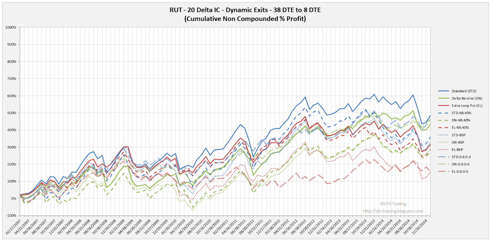 ron Condor Dynamic Exit Equity Curves RUT 38 DTE 20 Delta All Versions