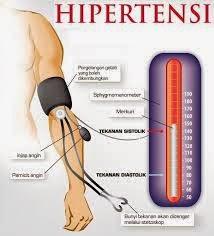 Obat Untuk Penyakit Darah Tinggi