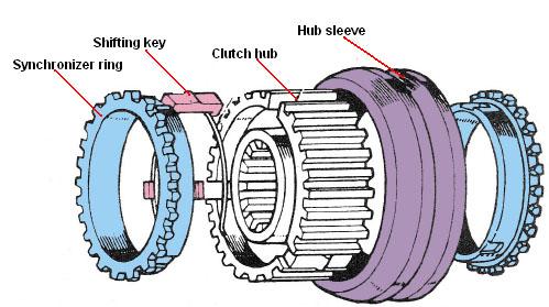 Nama Komponen Engine Gambar Dan Fungsinya