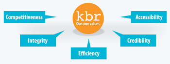 KBR Foreign Exchange Plc. - Our Core Values