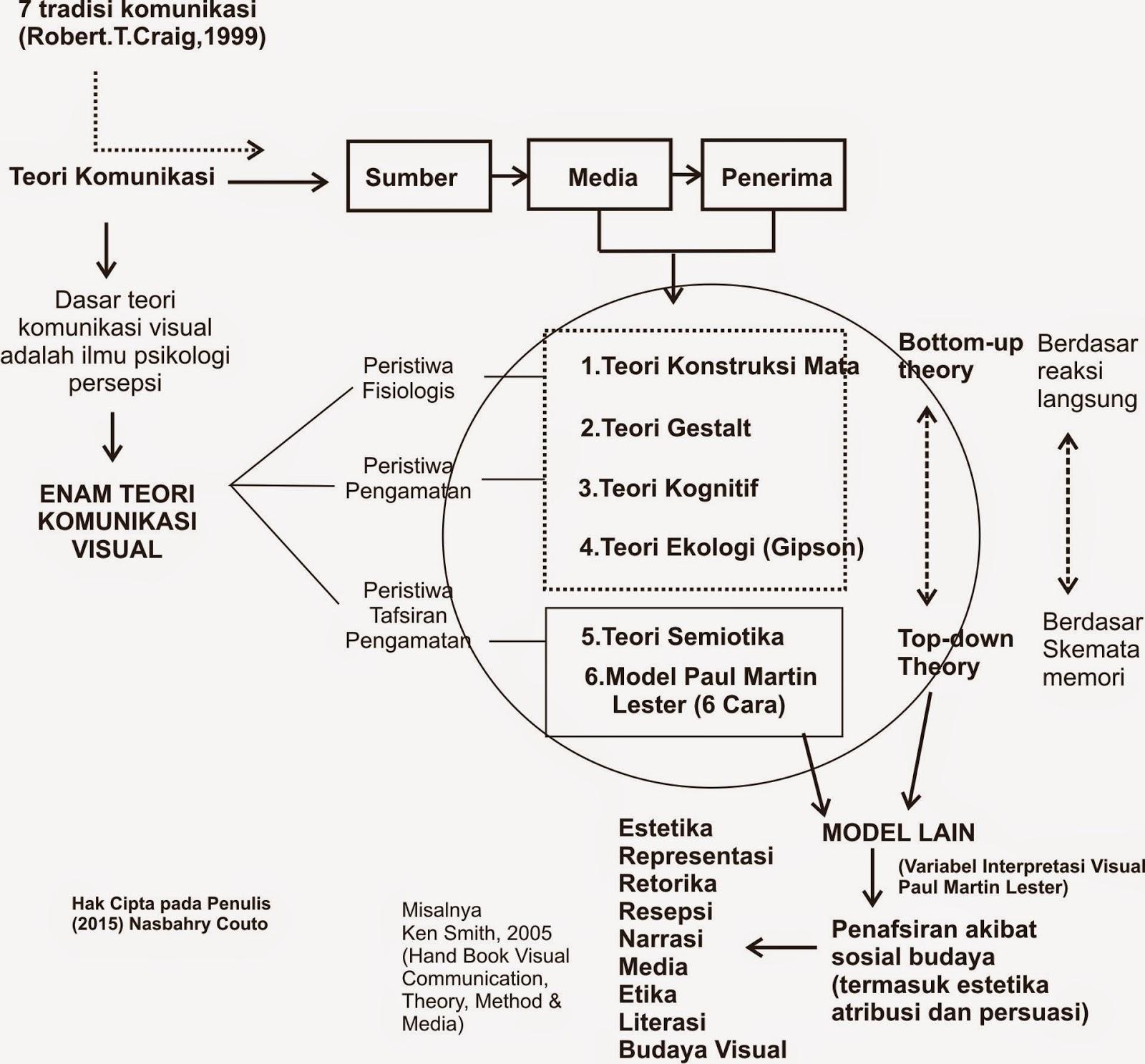 Nasbahry Gallery: Prinsip Kognisi Desain (Psikologi ...