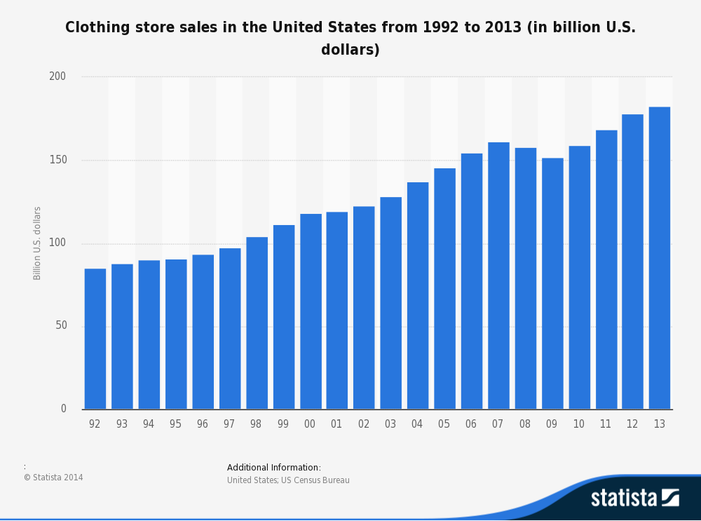 Clothing Store sales in the US grows 125%