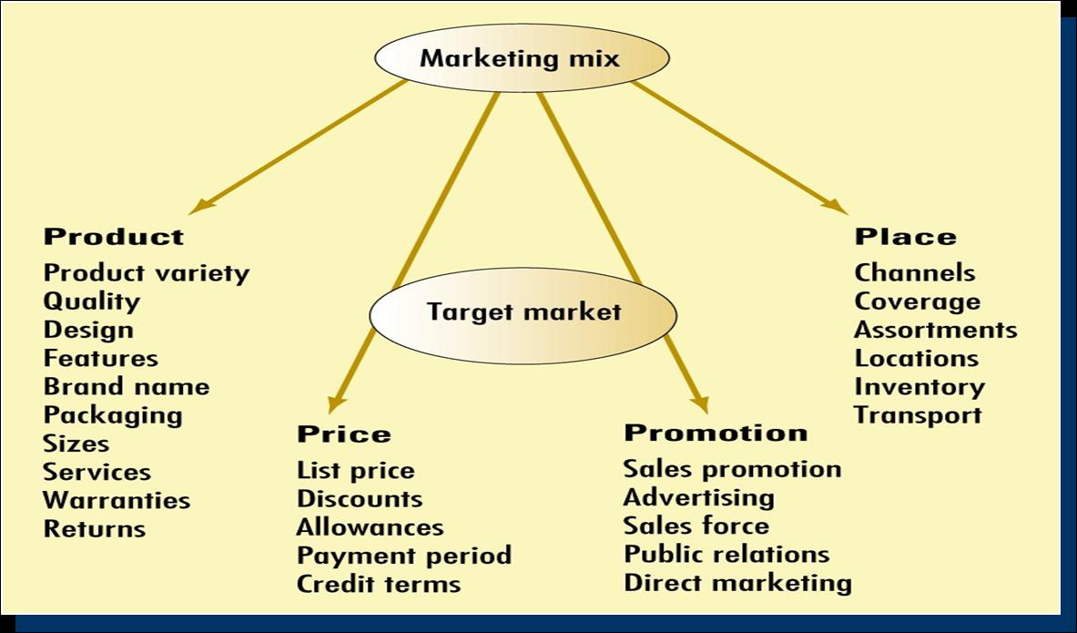 toyota marketing mix 7 p s