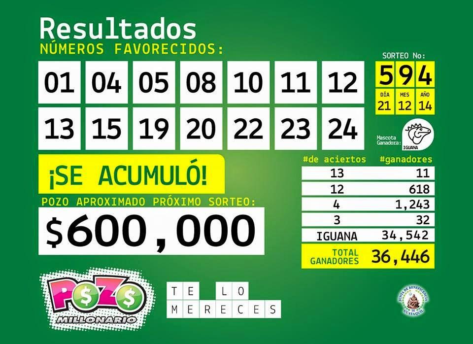 numeros ganadores del Pozo Millonario Sorteo 595