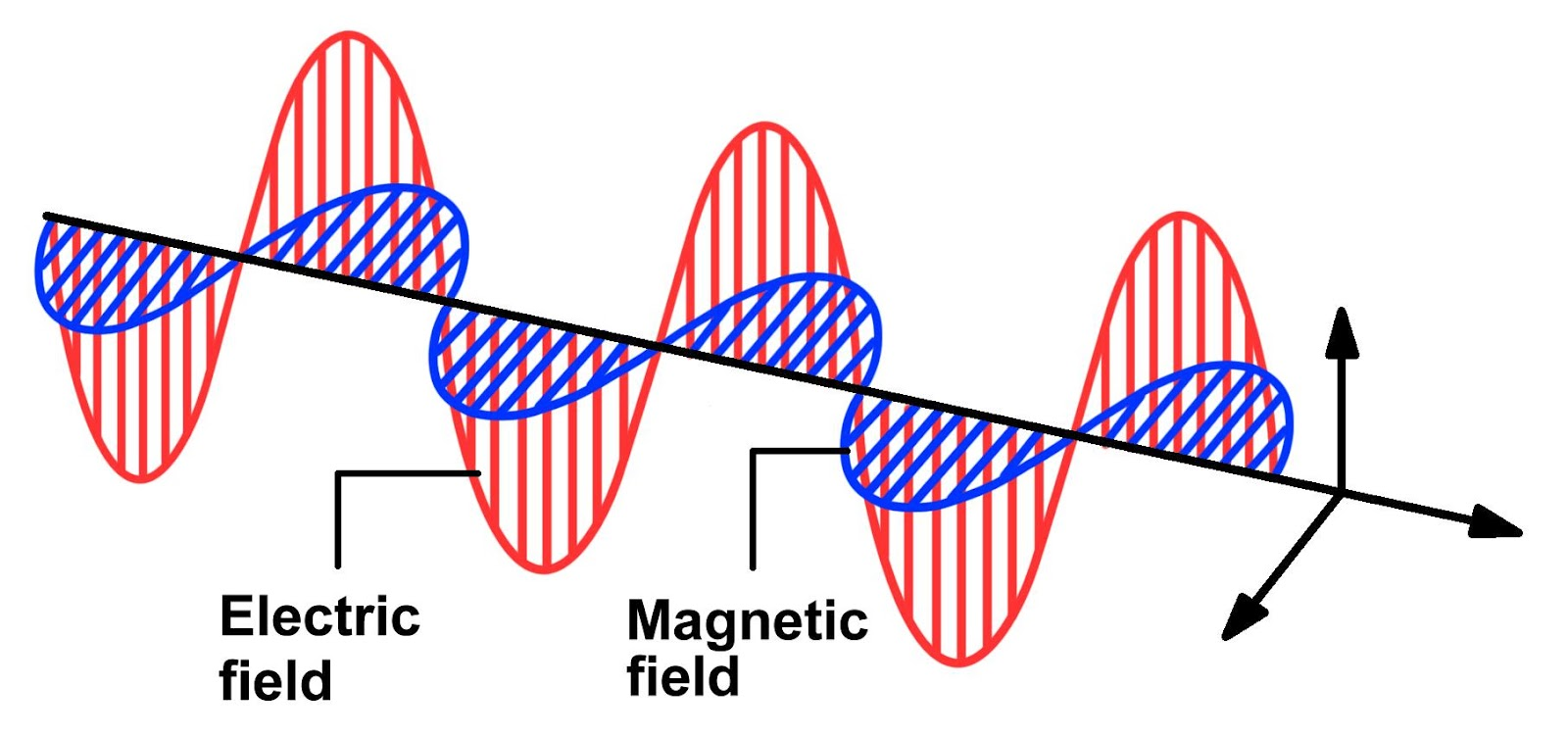 musical applications of eletromagnetic fields