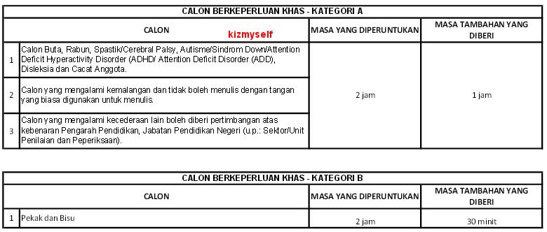 Jadual PT3 Calon Berkeperluan Khas CBK